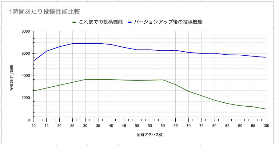 サーバ増強と処理効率化前後での性能を比較したグラフ。約2倍の処理性能になっていることが示されている。