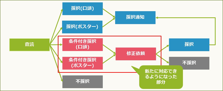 査読のフローを表した図。条件付き採択機能によって通常の採択・不採択だけでなく、修正後に採択するフローにも対応できるようになっている。